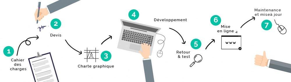 Developpeur Web Maroc,Developpeur Web Freelance Maroc ,site web maroc, creation site web maroc pas cher, creation site vitrine maroc