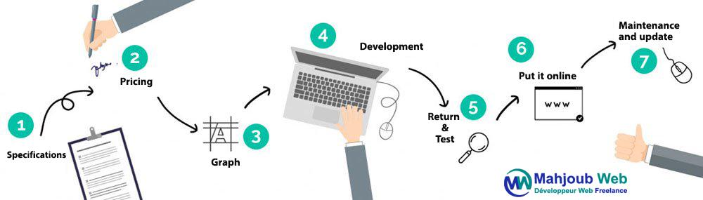 Developpeur Web Maroc,Developpeur Web Freelance Maroc ,site web maroc, creation site web maroc pas cher à 800 dh, creation site vitrine